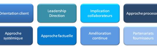 Les 8 principes de management en bref