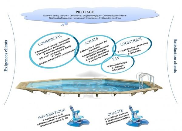 La cartographie des processus soyez originaux for Vente accessoire piscine