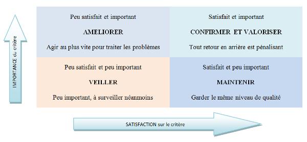 Gut bekannt Votre enquête de satisfaction en 5 étapes | Qualiblog | Le blog du  WT32